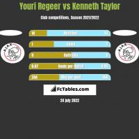 Youri Regeer vs Kenneth Taylor h2h player stats