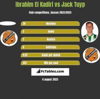 Ibrahim El Kadiri vs Jack Tuyp h2h player stats
