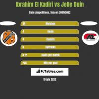 Ibrahim El Kadiri vs Jelle Duin h2h player stats