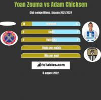 Yoan Zouma vs Adam Chicksen h2h player stats