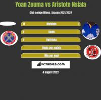 Yoan Zouma vs Aristote Nsiala h2h player stats
