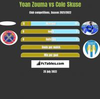 Yoan Zouma vs Cole Skuse h2h player stats