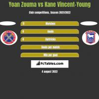Yoan Zouma vs Kane Vincent-Young h2h player stats