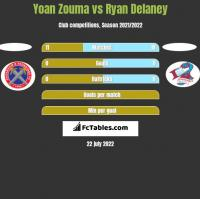 Yoan Zouma vs Ryan Delaney h2h player stats