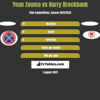 Yoan Zouma vs Harry Brockbank h2h player stats