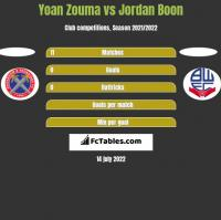 Yoan Zouma vs Jordan Boon h2h player stats
