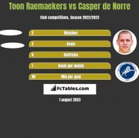 Toon Raemaekers vs Casper de Norre h2h player stats