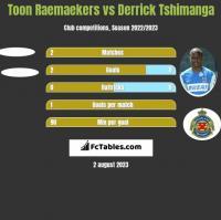 Toon Raemaekers vs Derrick Tshimanga h2h player stats