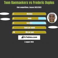Toon Raemaekers vs Frederic Duplus h2h player stats