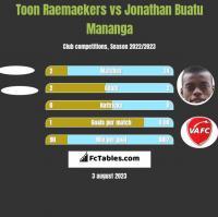 Toon Raemaekers vs Jonathan Buatu Mananga h2h player stats