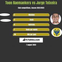 Toon Raemaekers vs Jorge Teixeira h2h player stats