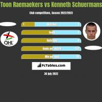 Toon Raemaekers vs Kenneth Schuermans h2h player stats