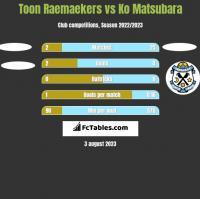 Toon Raemaekers vs Ko Matsubara h2h player stats