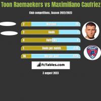 Toon Raemaekers vs Maximiliano Caufriez h2h player stats
