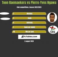 Toon Raemaekers vs Pierre-Yves Ngawa h2h player stats