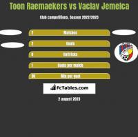 Toon Raemaekers vs Vaclav Jemelca h2h player stats