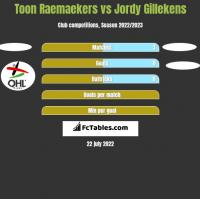 Toon Raemaekers vs Jordy Gillekens h2h player stats