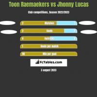 Toon Raemaekers vs Jhonny Lucas h2h player stats