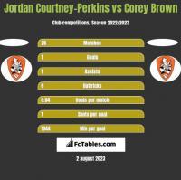 Jordan Courtney-Perkins vs Corey Brown h2h player stats