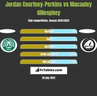Jordan Courtney-Perkins vs Macauley Gillesphey h2h player stats