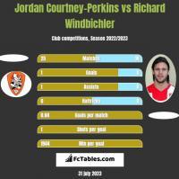 Jordan Courtney-Perkins vs Richard Windbichler h2h player stats