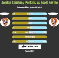 Jordan Courtney-Perkins vs Scott Neville h2h player stats
