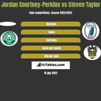 Jordan Courtney-Perkins vs Steven Taylor h2h player stats