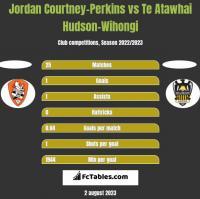 Jordan Courtney-Perkins vs Te Atawhai Hudson-Wihongi h2h player stats