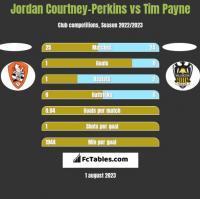 Jordan Courtney-Perkins vs Tim Payne h2h player stats