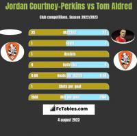 Jordan Courtney-Perkins vs Tom Aldred h2h player stats