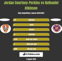 Jordan Courtney-Perkins vs Nathaniel Atkinson h2h player stats