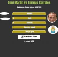 Dani Martin vs Enrique Corrales h2h player stats