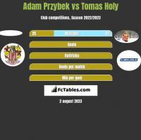 Adam Przybek vs Tomas Holy h2h player stats