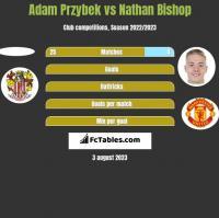Adam Przybek vs Nathan Bishop h2h player stats