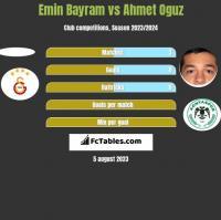 Emin Bayram vs Ahmet Oguz h2h player stats