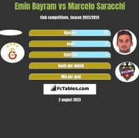 Emin Bayram vs Marcelo Saracchi h2h player stats
