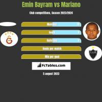 Emin Bayram vs Mariano h2h player stats