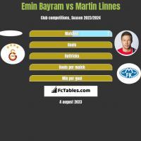 Emin Bayram vs Martin Linnes h2h player stats