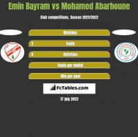 Emin Bayram vs Mohamed Abarhoune h2h player stats