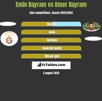 Emin Bayram vs Omer Bayram h2h player stats