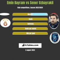 Emin Bayram vs Sener Ozbayrakli h2h player stats
