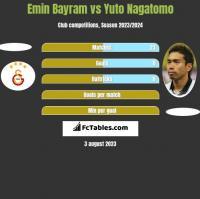 Emin Bayram vs Yuto Nagatomo h2h player stats