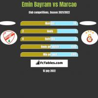 Emin Bayram vs Marcao h2h player stats