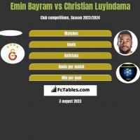 Emin Bayram vs Christian Luyindama h2h player stats