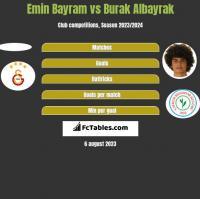 Emin Bayram vs Burak Albayrak h2h player stats