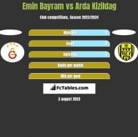 Emin Bayram vs Arda Kizildag h2h player stats