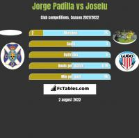 Jorge Padilla vs Joselu h2h player stats