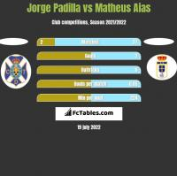 Jorge Padilla vs Matheus Aias h2h player stats