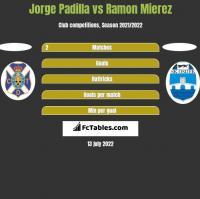 Jorge Padilla vs Ramon Mierez h2h player stats