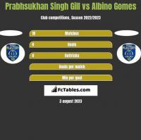 Prabhsukhan Singh Gill vs Albino Gomes h2h player stats